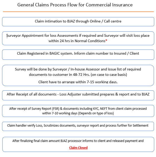 Health Insurance Claims Health Insurance Claim Process